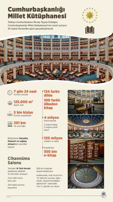 Cumhurbaşkanlığı Millet Kütüpanesi